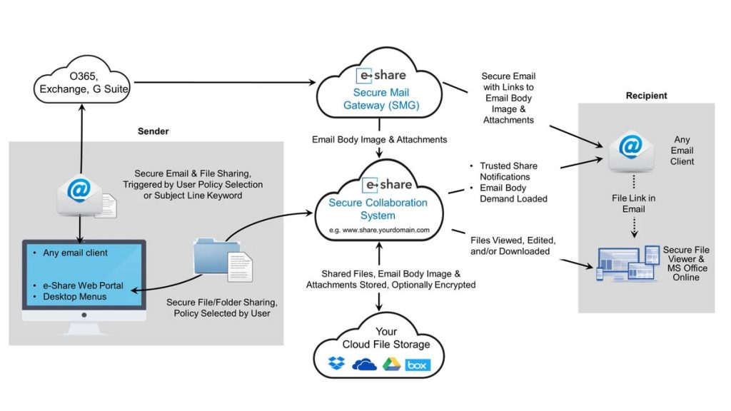 e-Share - How secure mail works