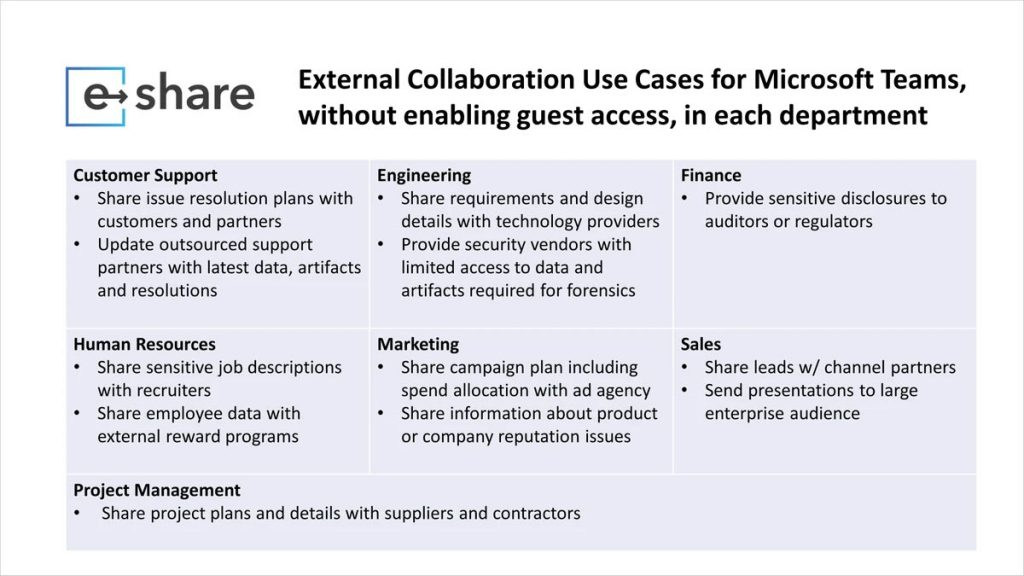 e-Share - Teams use cases external