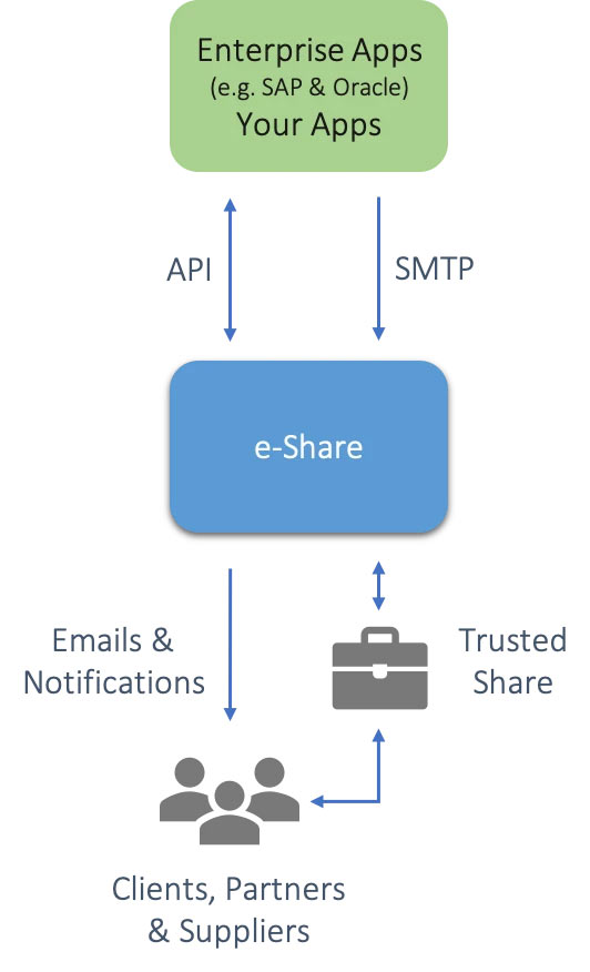 e-Share - Integrations