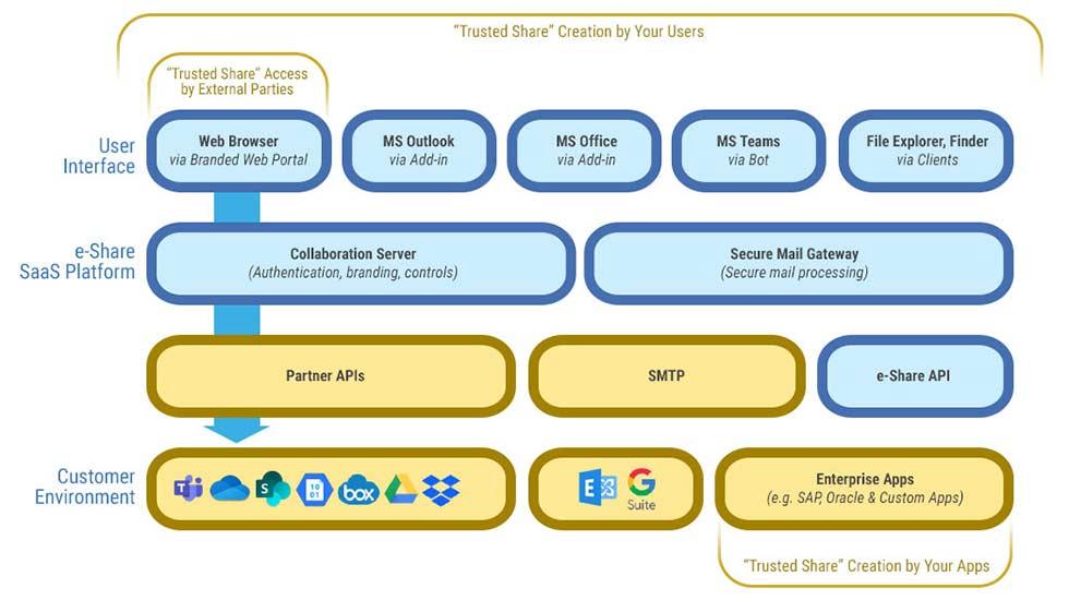 Platform - e-Share - Diagram