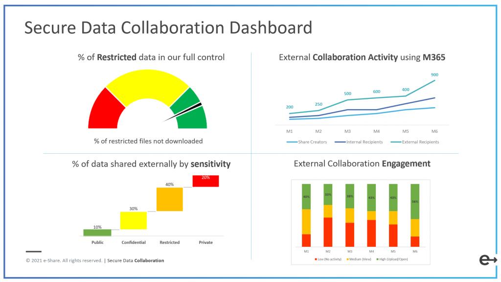Secure Data Collaboration Dashboard