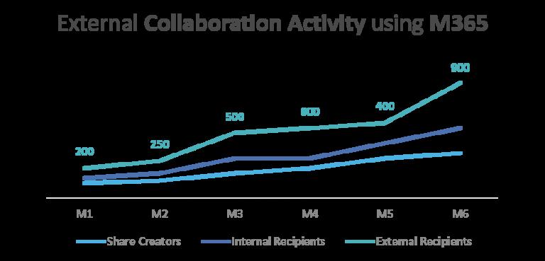 External Collaboration Activity using M365