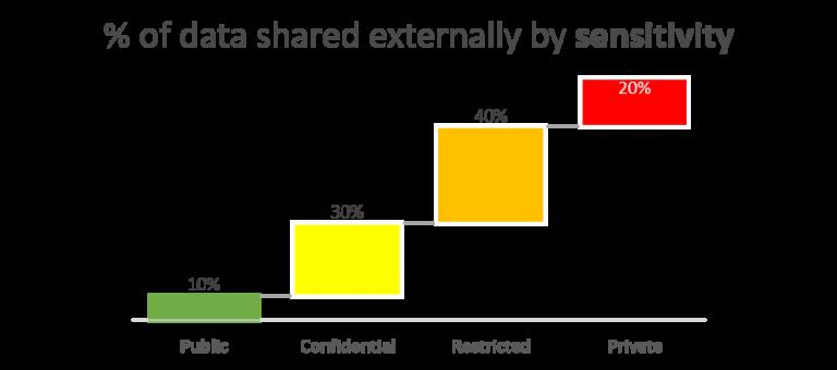 % of data shared externally by sensitivity