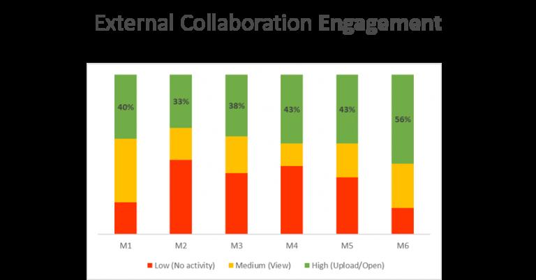 External Collaboration Engagement