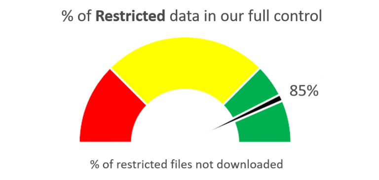 % of Restricted data in our full control