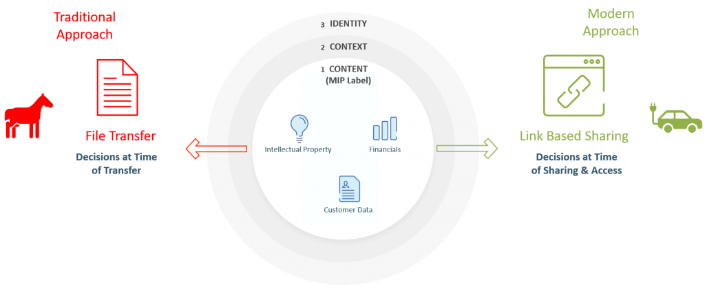 Link-based modern collaboration