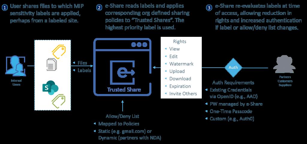 e-Share MIP Integration